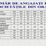 A crescut numărul angajaţilor la firmele particulare din Ocna Mureş